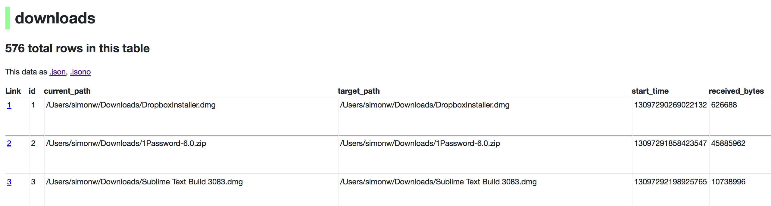 Downloads table rendered by datasette