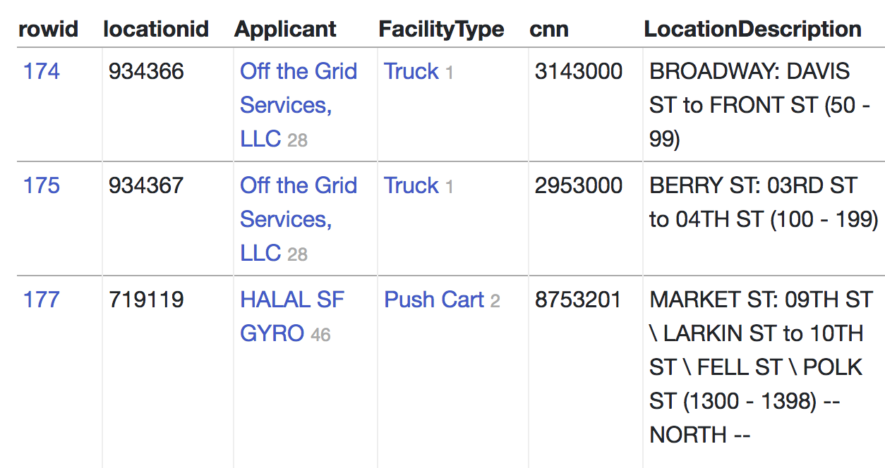 Food truck table, showing links in the Applicant and FacilityType columns
