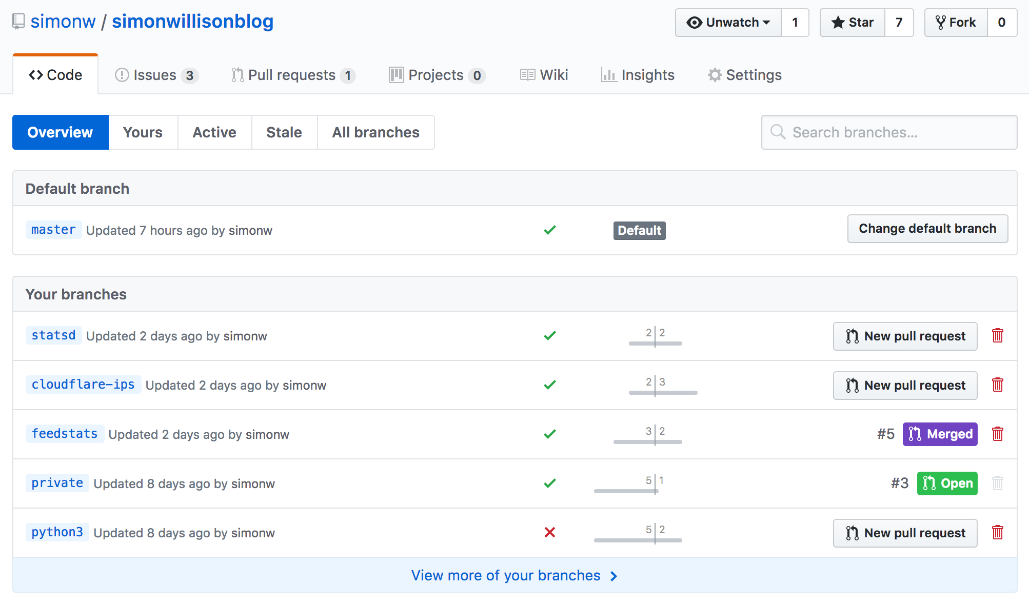 GitHub branches page showing CI results