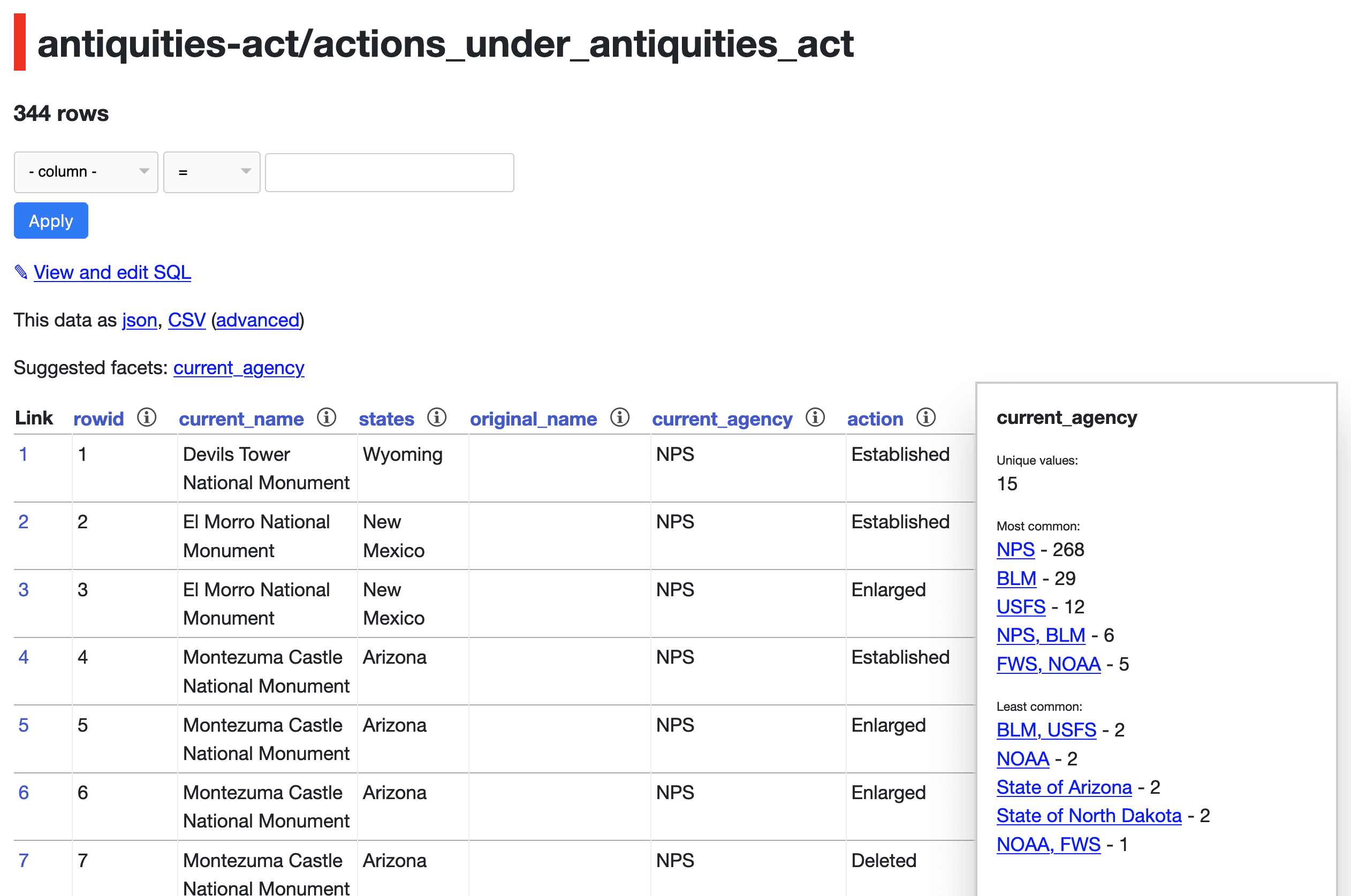 Column summary for states in actions_under_antiquities_act