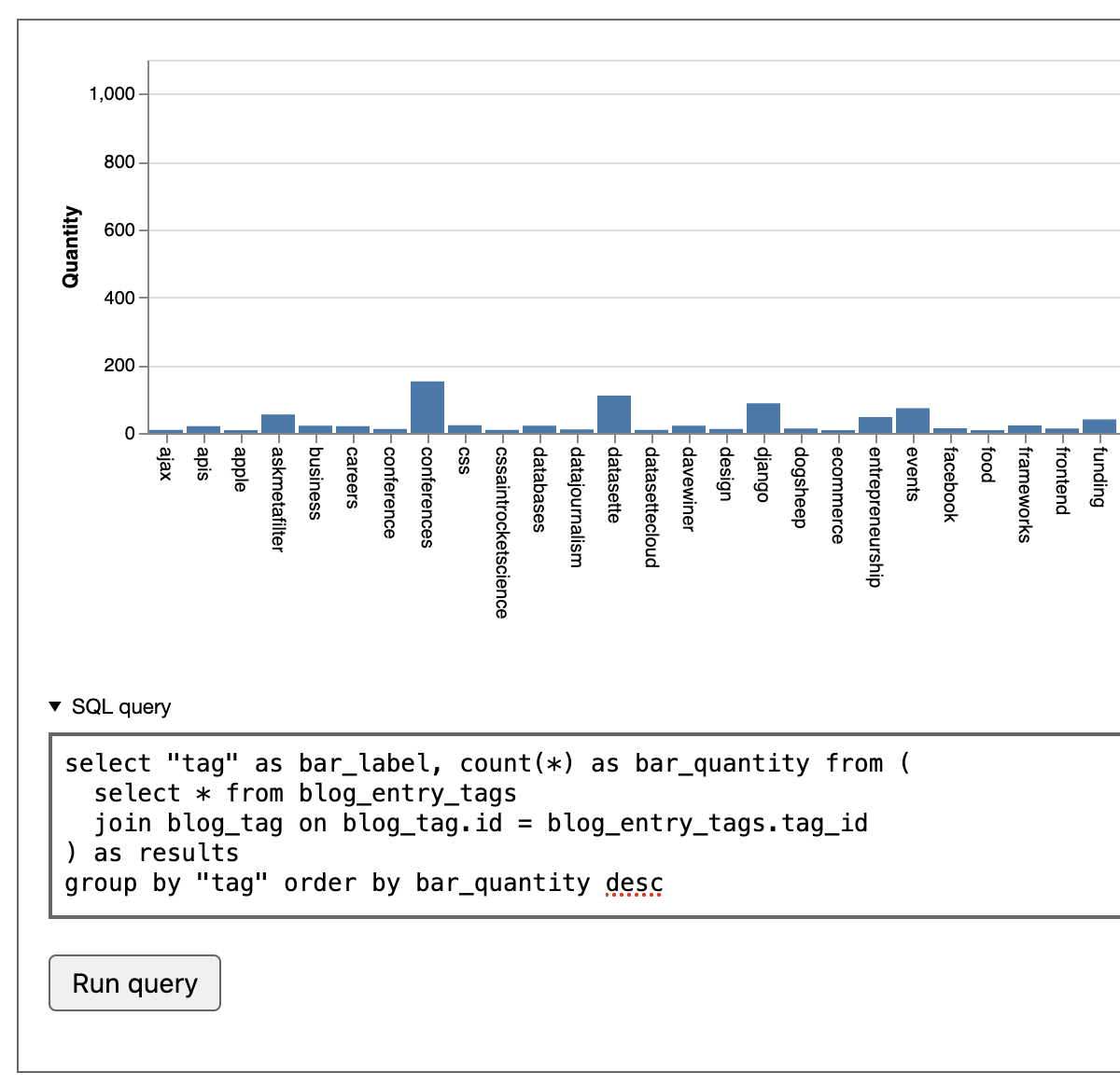 The query shows its results as a bar chart