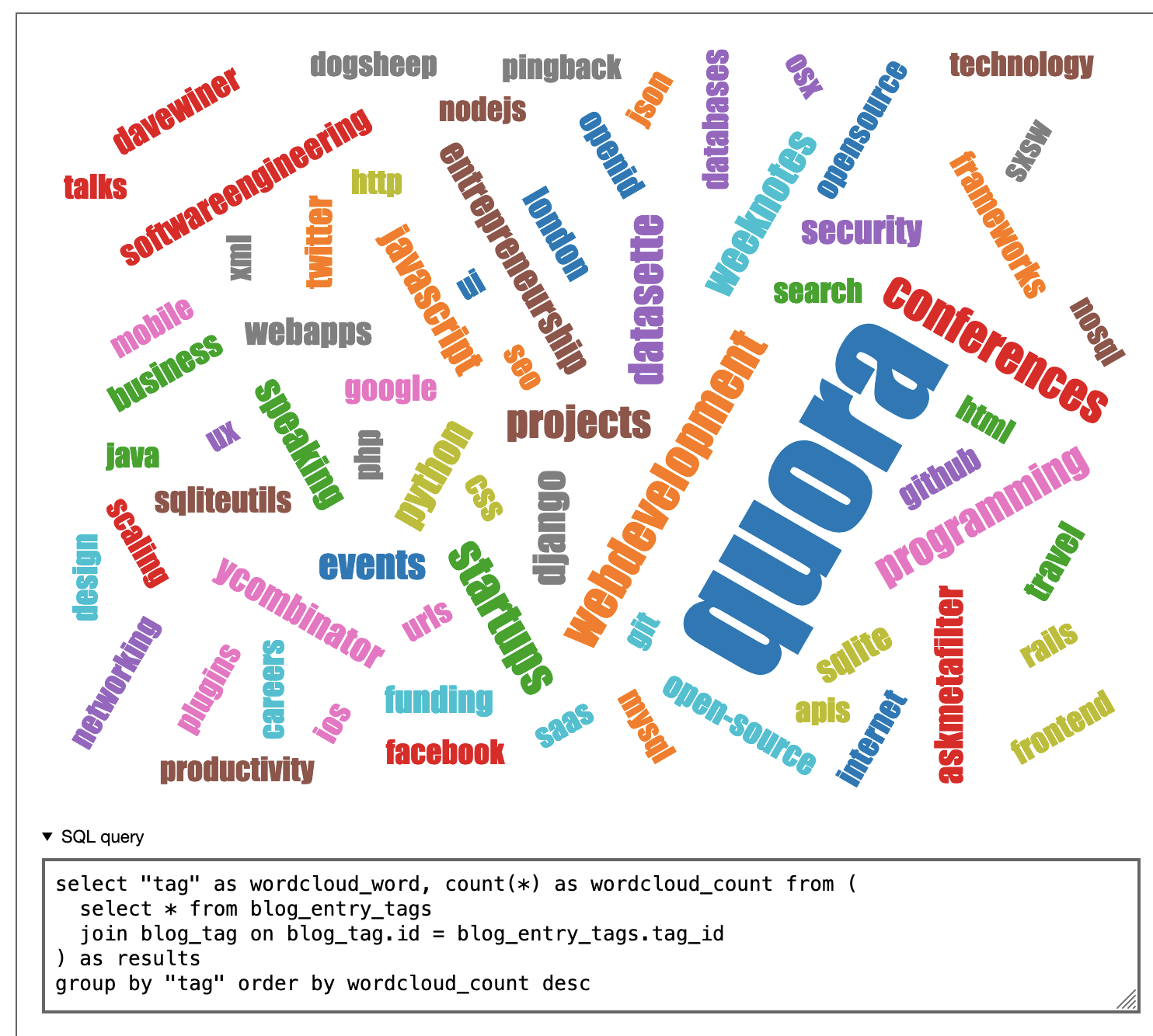 My top tags, visualized as a word cloud